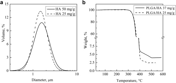 injectable plga  hydroxyapatite  chitosan microcapsules produced by supercritical emulsion