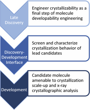 Using X Ray Crystallography To Simplify And Accelerate Biologics