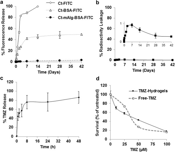 supplemental materials for injectable hydrogels for localized chemotherapy and radiotherapy in