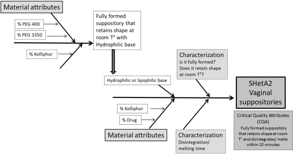 Optimization of a Vaginal Suppository Formulation to Deliver SHetA2