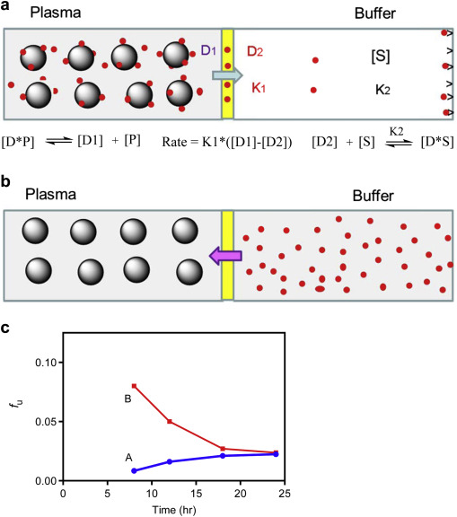 Improving Confidence In The Determination Of Free Fraction